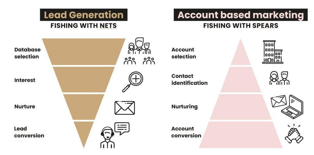 lead generation en account based marketing op linkedin